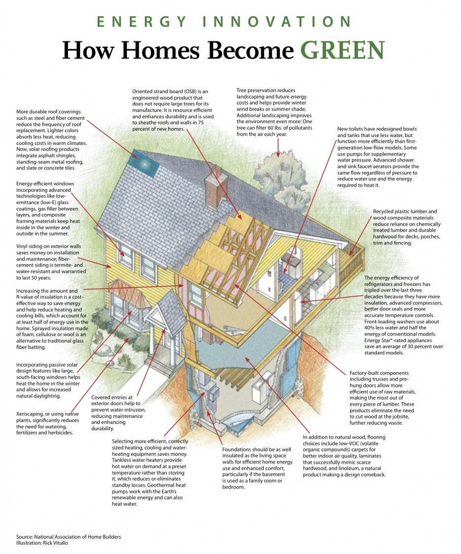 How-A-Home-Becomes-Green1-e1291874377514